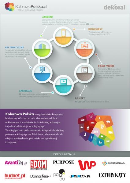 Jakie kolory połączą Polaków?