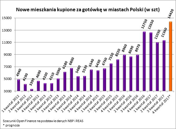 Polacy kupili za gotówkę prawie 50 tys. nowych mieszkań