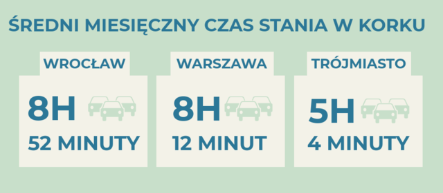 Mieszkaniec Unii Europejskiej dojeżdża dopracy około 40 minut. A unas?  Pod lupą: Warszawa, Wrocław, Trójmiasto