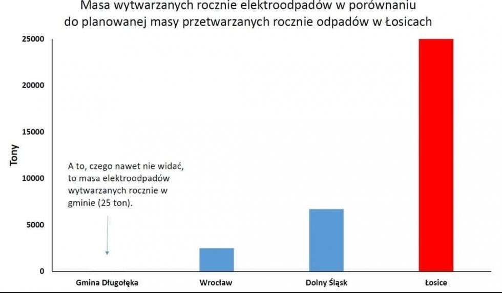 Poselska interwencja wgminie Długołęka
